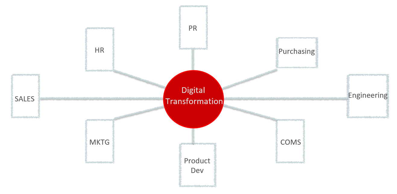 Digital Organizational Communication