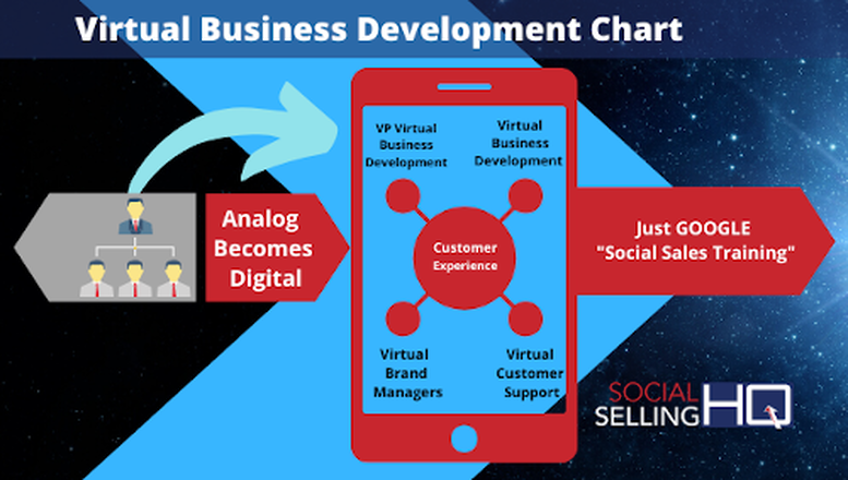 Virtual Business Development Chart
